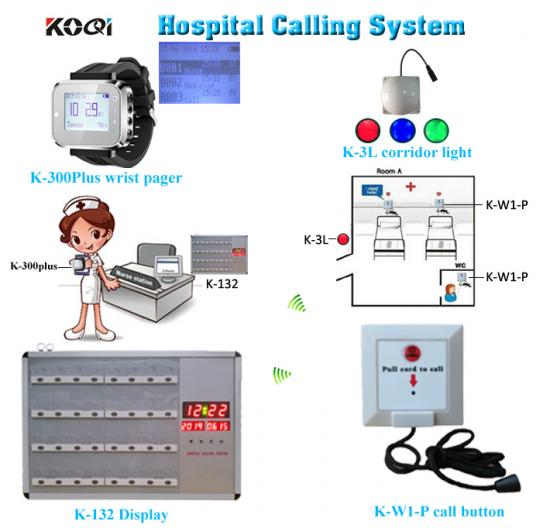 Nurse call system display